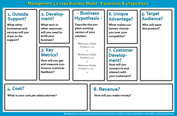 Management 3.0 Lean Business Model Canvass