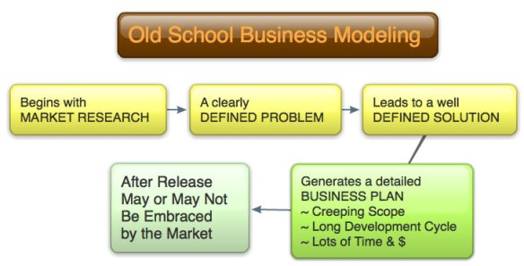 The Old School Business Model